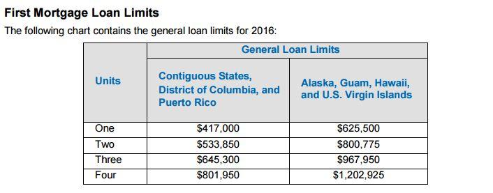 2016 Conventional Loan Limits Fannie Mae Freddie Mac WI IL ...